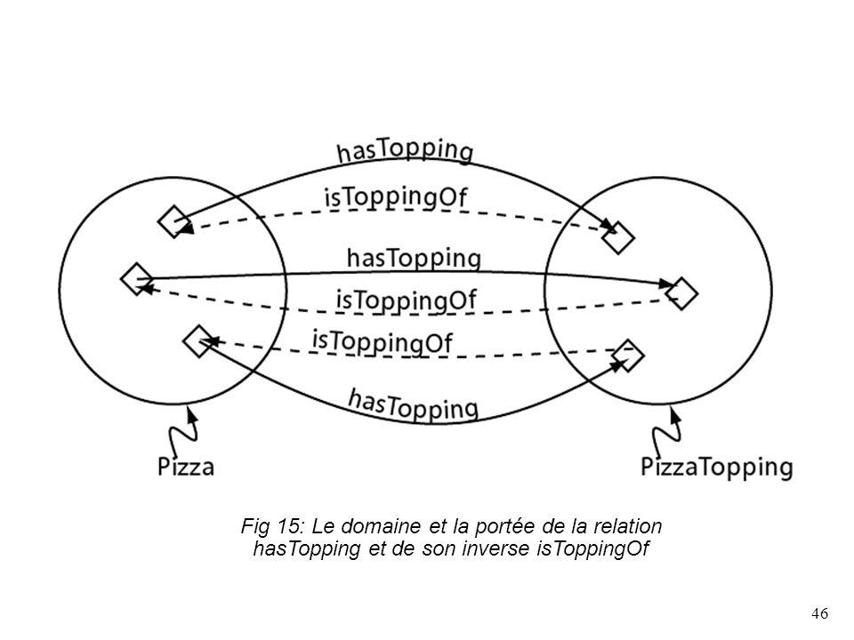 Fig 15: Le domaine et la portée de la relation hasTopping et de son inverse isToppingOf