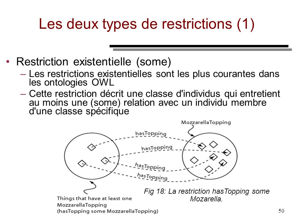Les deux types de restrictions (1)