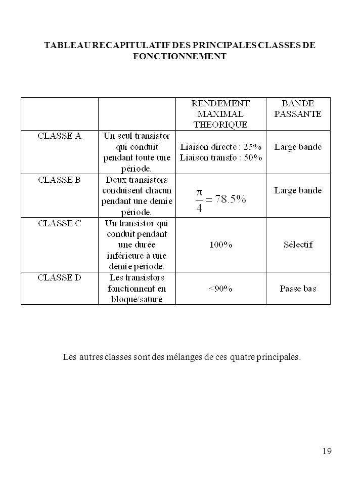 TABLEAU RECAPITULATIF DES PRINCIPALES CLASSES DE FONCTIONNEMENT