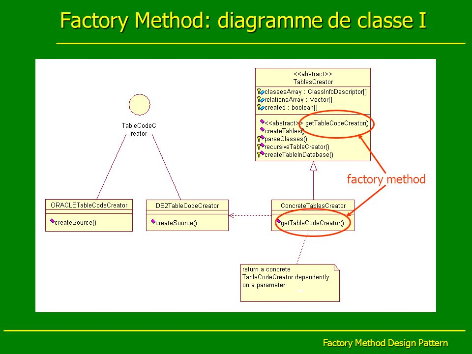 Factory Method: diagramme de classe I