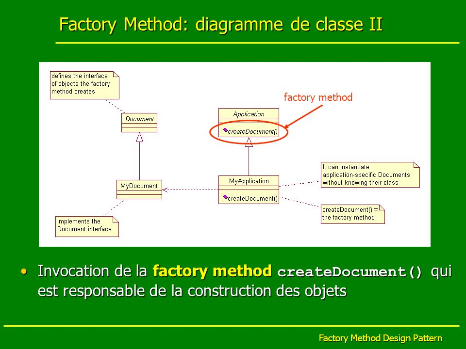 Factory Method: diagramme de classe II