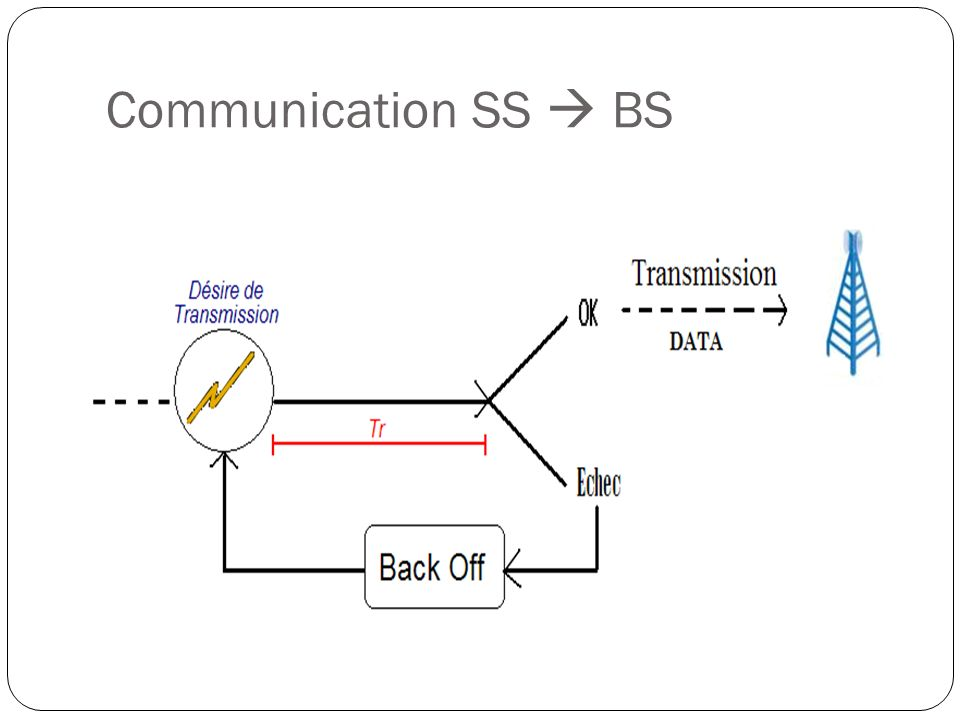 Communication SS  BS