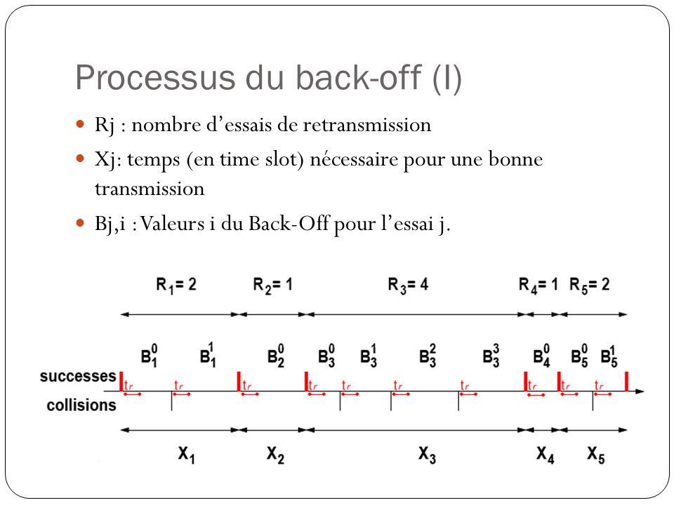Processus du back-off (I)