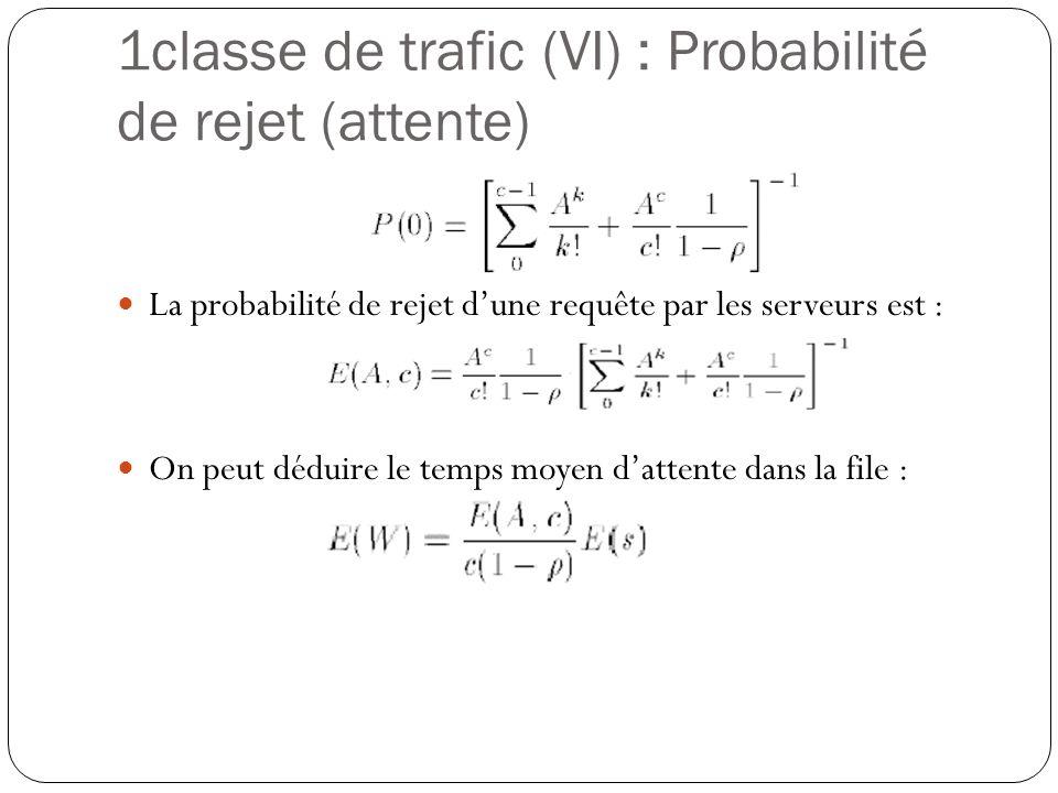 1classe de trafic (VI) : Probabilité de rejet (attente)