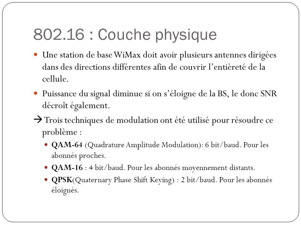 802.16 : Couche physique