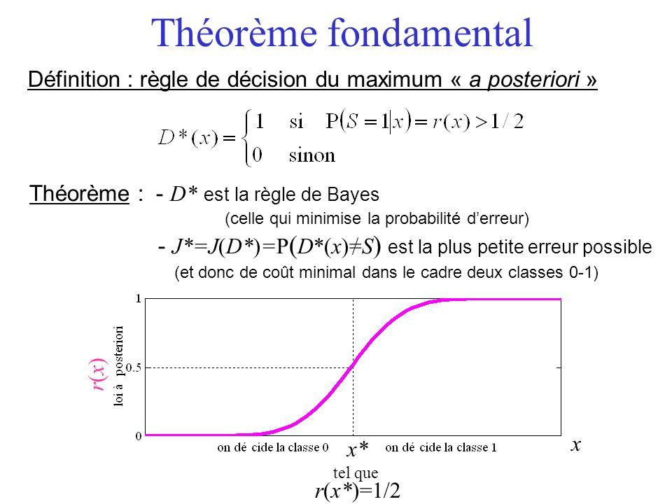Théorème fondamental Définition : règle de décision du maximum « a posteriori » Théorème : - D* est la règle de Bayes.