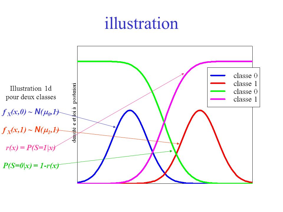 illustration f X(x,0) ~ N(m0,1) f X(x,1) ~ N(m1,1) r(x) = P(S=1|x)