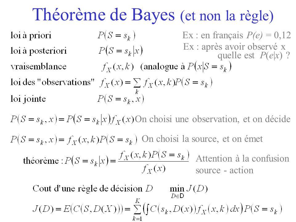 Théorème de Bayes (et non la règle)