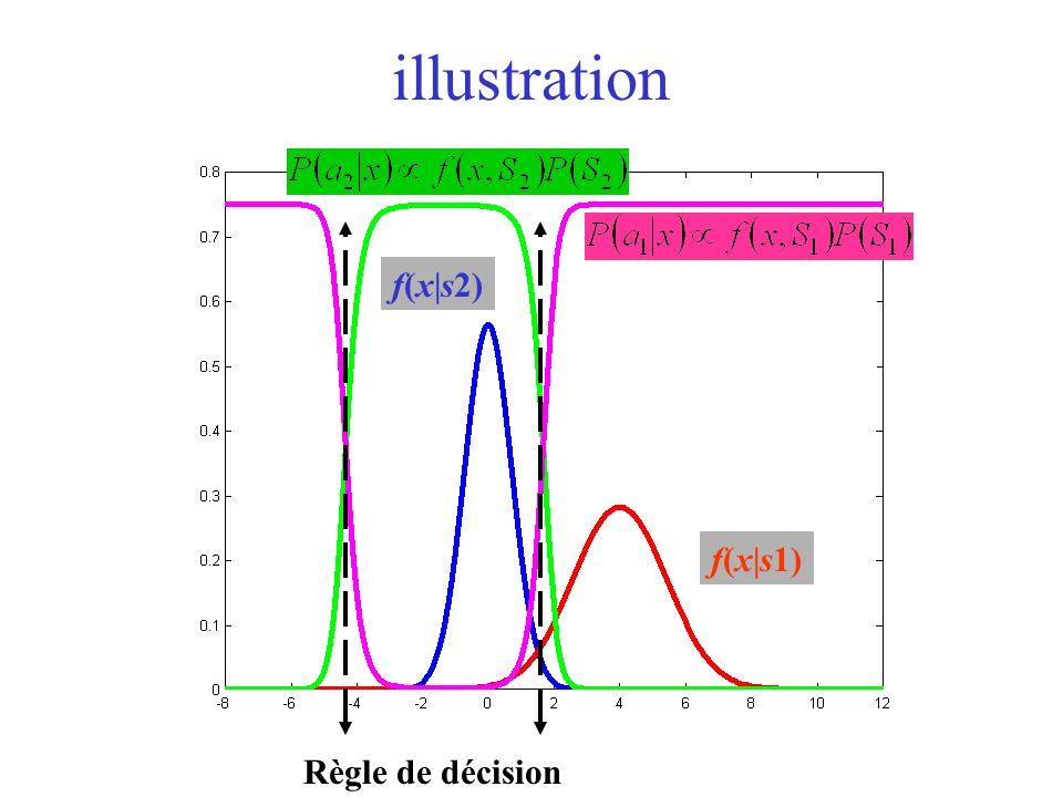 illustration f(x|s2) f(x|s1) Règle de décision