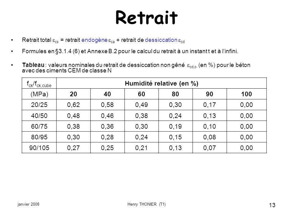 Humidité relative (en %)
