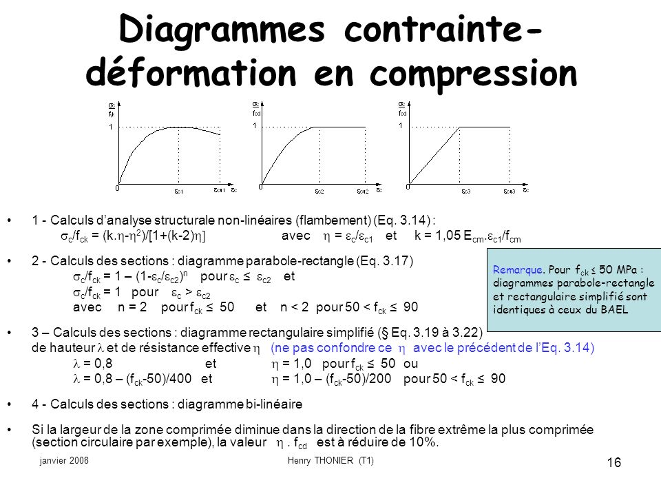 Diagrammes contrainte-déformation en compression