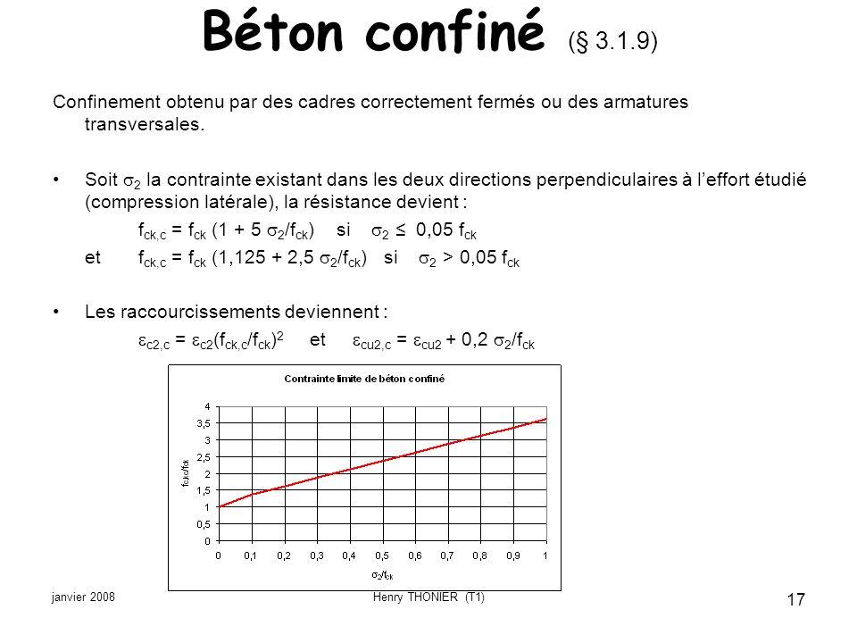Béton confiné (§ 3.1.9) Confinement obtenu par des cadres correctement fermés ou des armatures transversales.