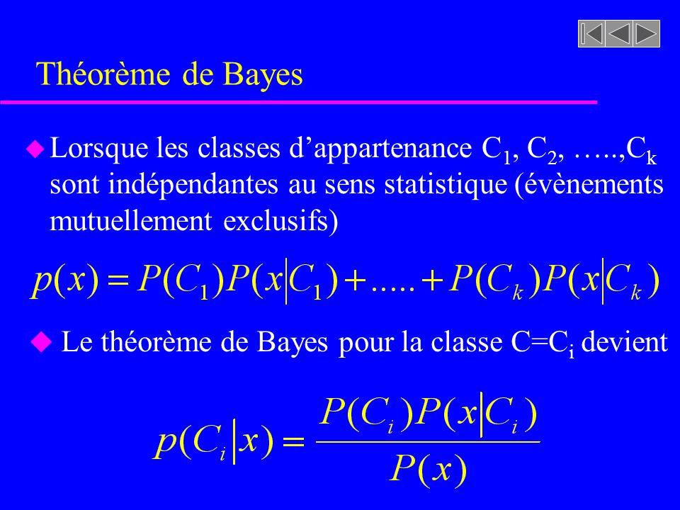 Théorème de Bayes Lorsque les classes d'appartenance C1, C2, …..,Ck sont indépendantes au sens statistique (évènements mutuellement exclusifs)