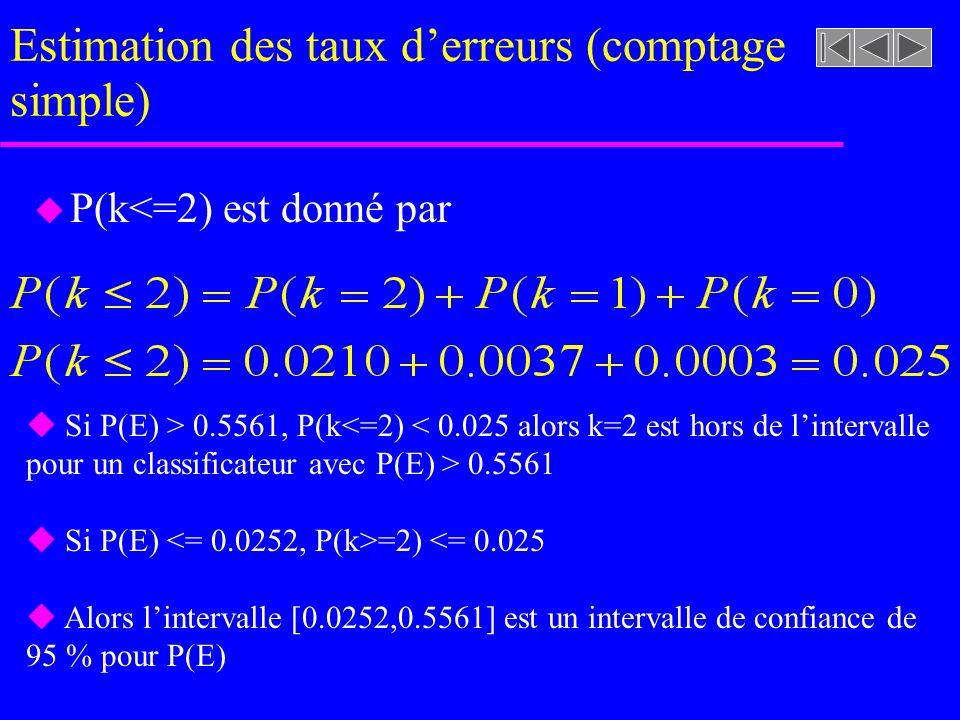 Estimation des taux d'erreurs (comptage simple)