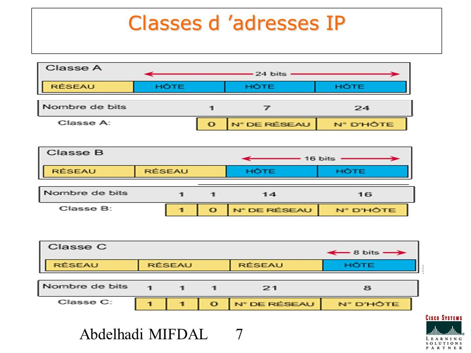 Classes d 'adresses IP