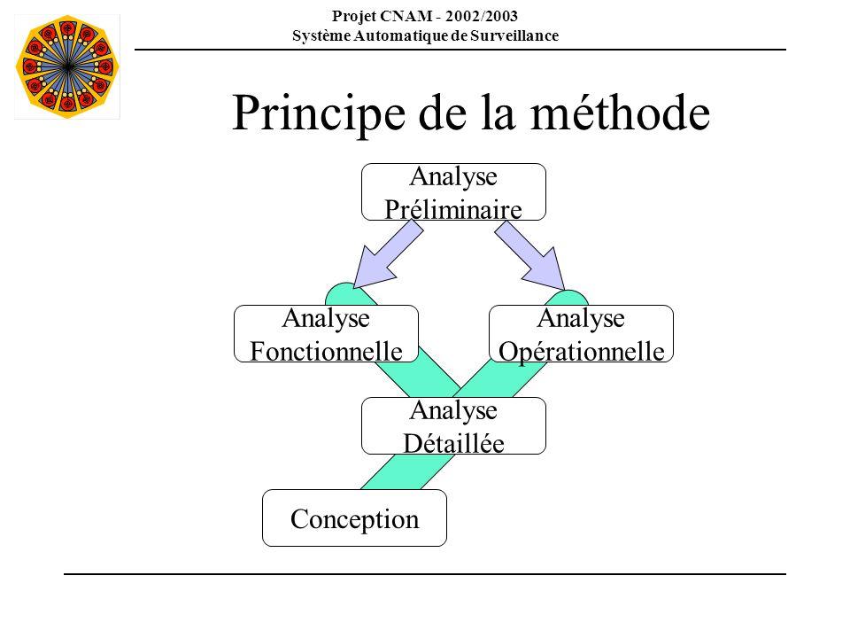 Principe de la méthode Analyse Préliminaire Analyse Fonctionnelle