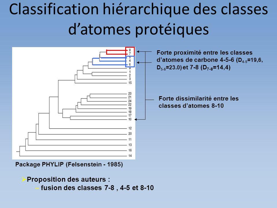 Classification hiérarchique des classes d'atomes protéiques