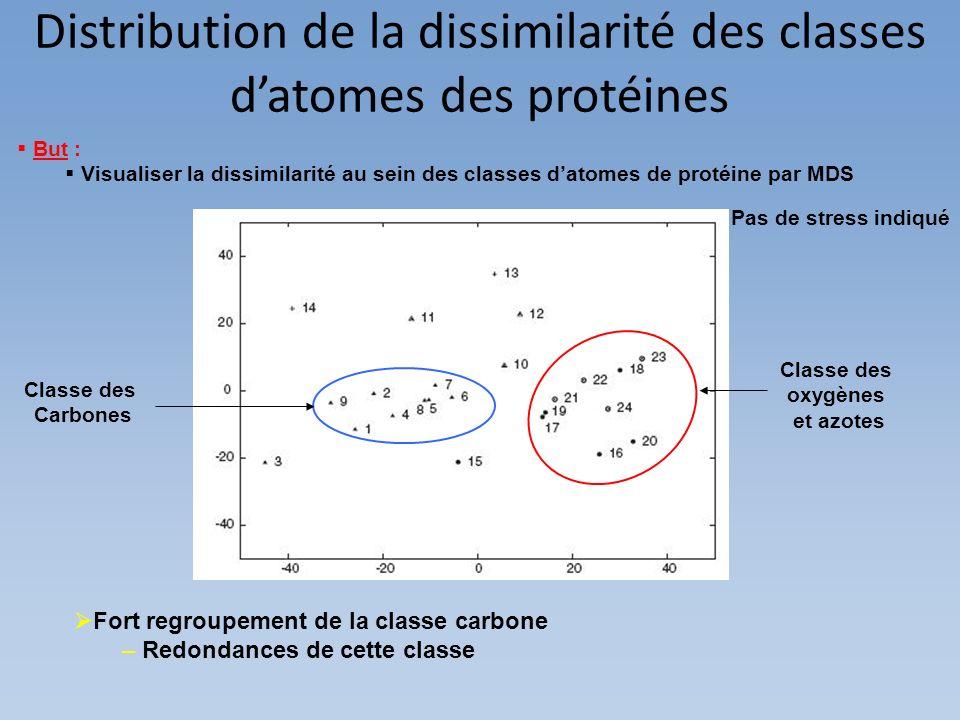 Distribution de la dissimilarité des classes d'atomes des protéines