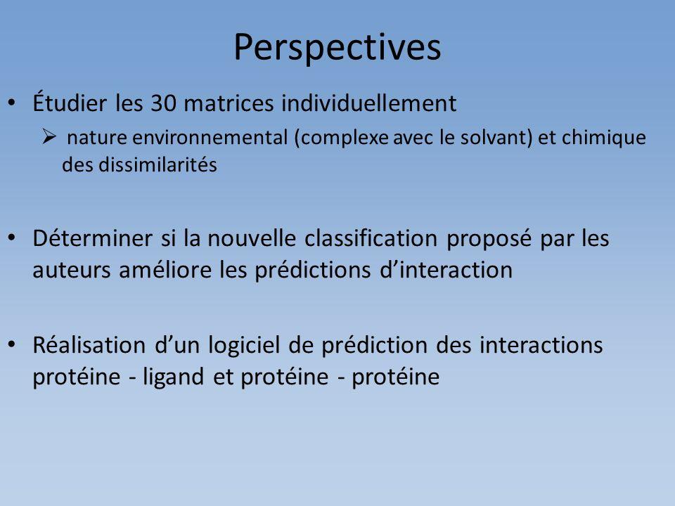 Perspectives Étudier les 30 matrices individuellement