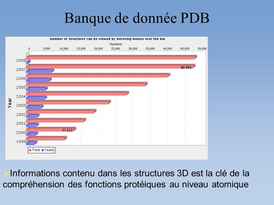 Banque de donnée PDB Informations contenu dans les structures 3D est la clé de la compréhension des fonctions protéiques au niveau atomique.