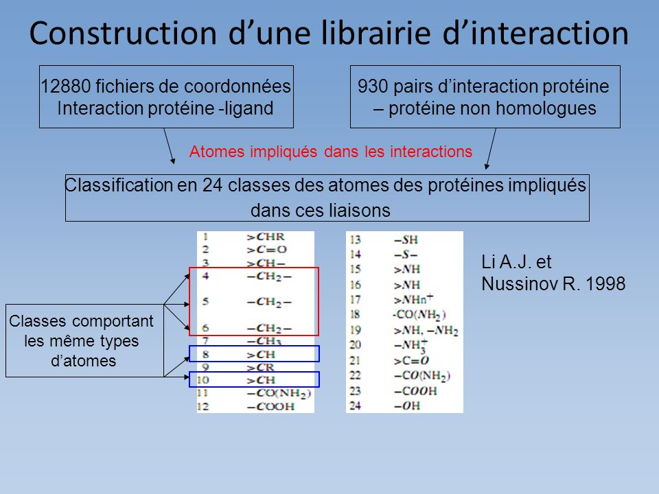 Construction d'une librairie d'interaction