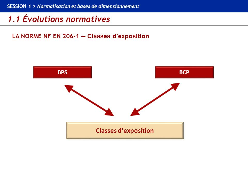 LA NORME NF EN 206-1 — Classes d'exposition