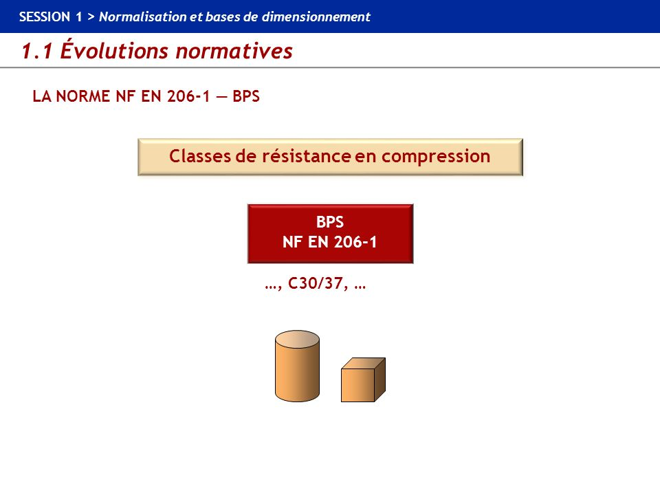 Classes de résistance en compression