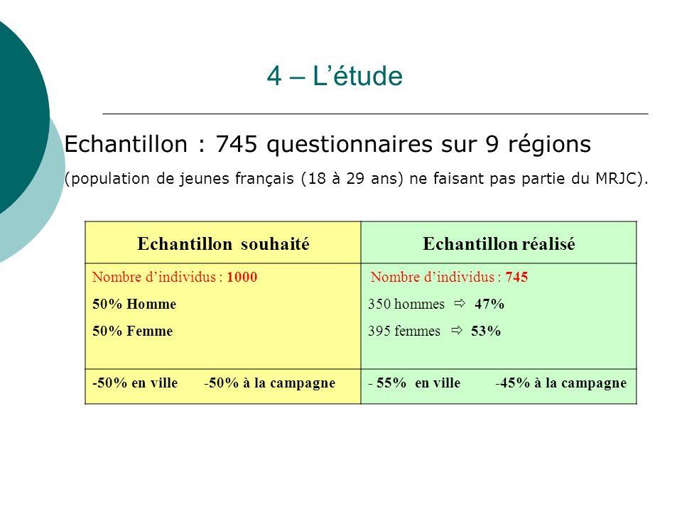 4 – L'étude Echantillon : 745 questionnaires sur 9 régions