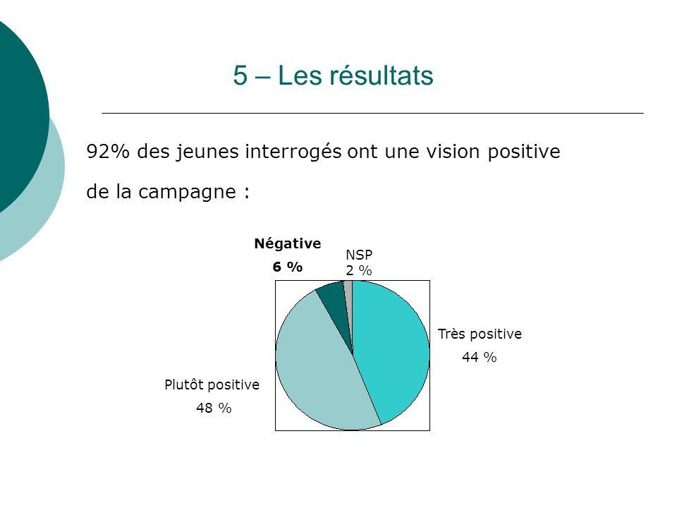 5 – Les résultats 92% des jeunes interrogés ont une vision positive