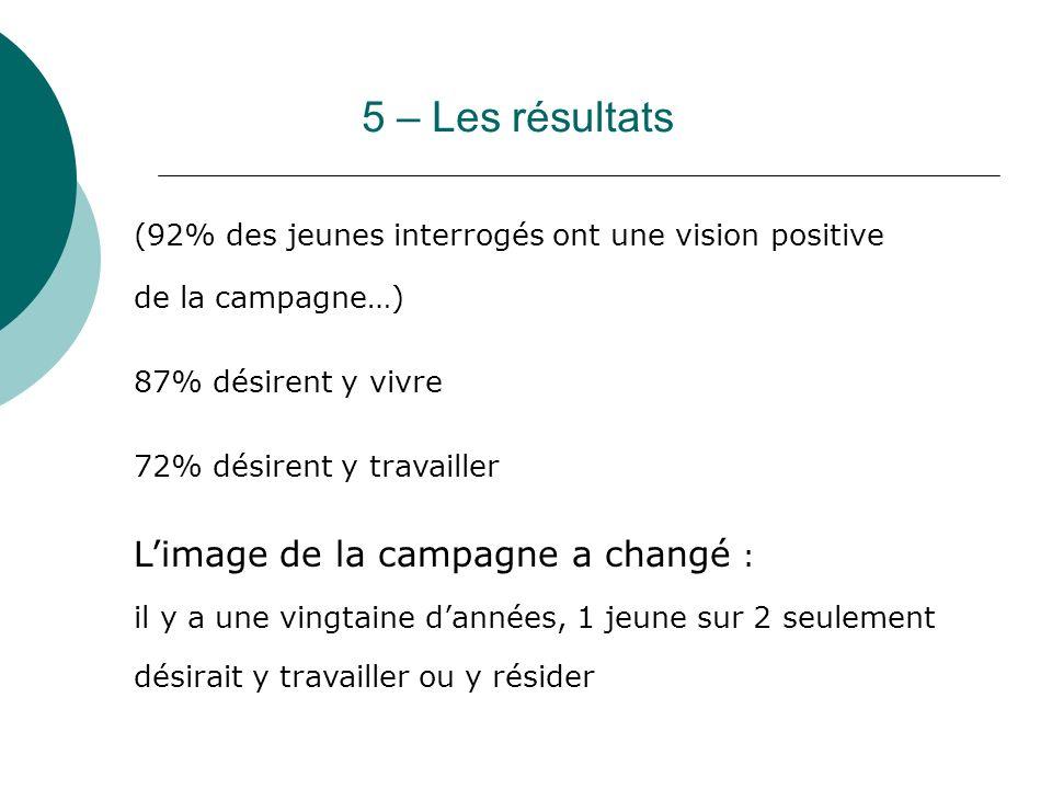 5 – Les résultats L'image de la campagne a changé :
