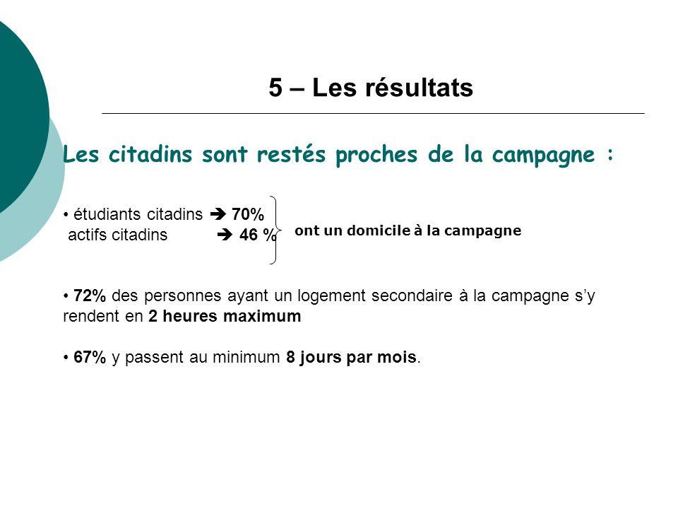 5 – Les résultats Les citadins sont restés proches de la campagne :