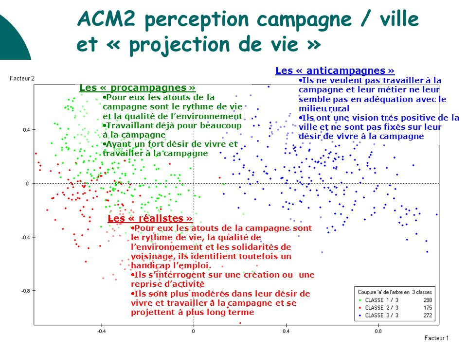 ACM2 perception campagne / ville et « projection de vie »