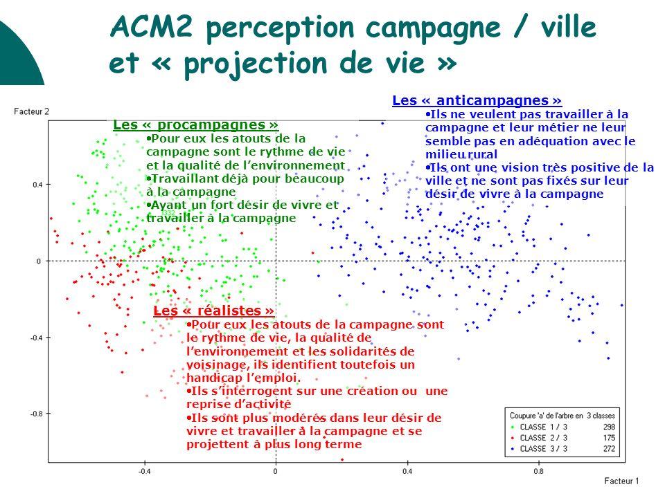 ACM2 perception campagne / ville et « projection de vie »