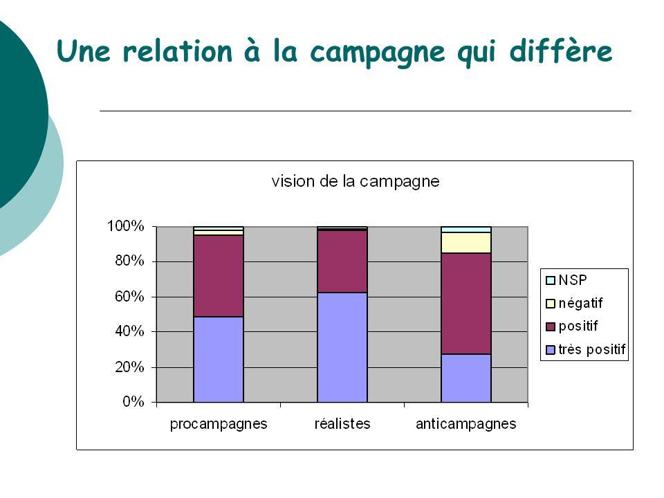 Une relation à la campagne qui diffère