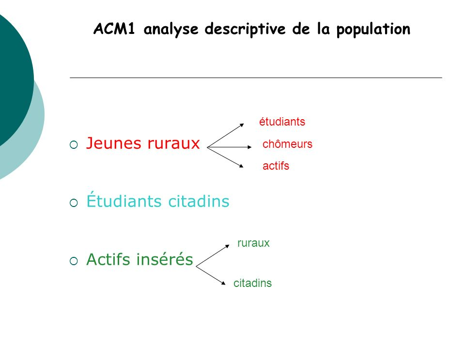 ACM1 analyse descriptive de la population