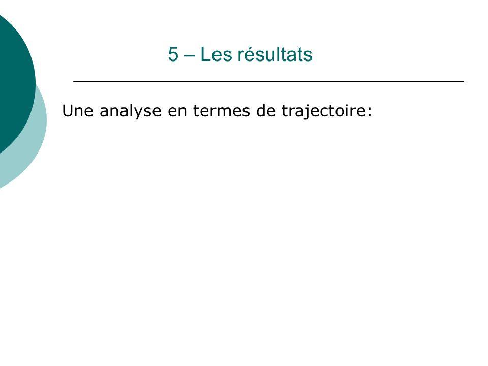 5 – Les résultats Une analyse en termes de trajectoire: