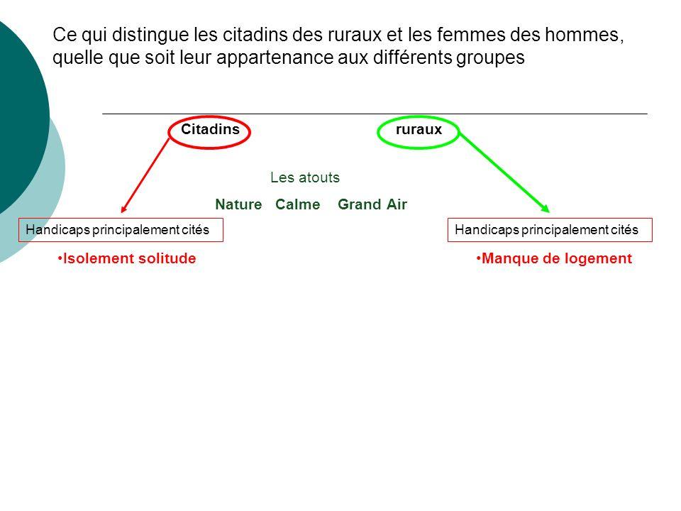 Ce qui distingue les citadins des ruraux et les femmes des hommes, quelle que soit leur appartenance aux différents groupes