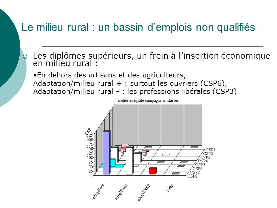 Le milieu rural : un bassin d'emplois non qualifiés