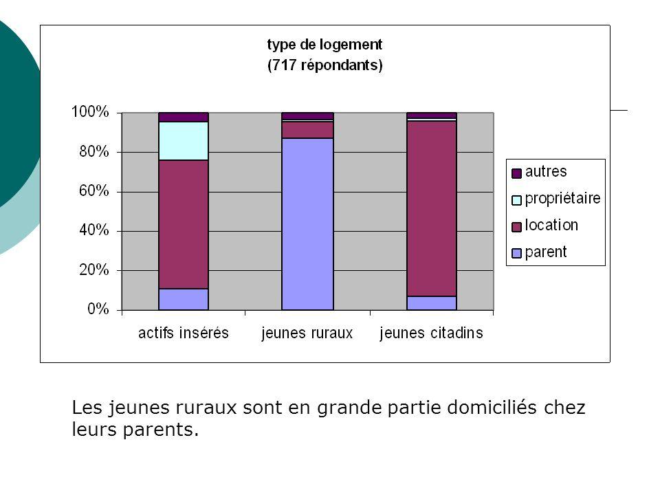 Les jeunes ruraux sont en grande partie domiciliés chez leurs parents.