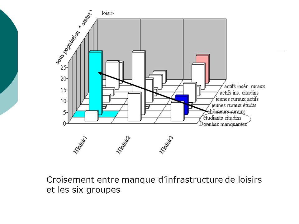 Croisement entre manque d'infrastructure de loisirs et les six groupes