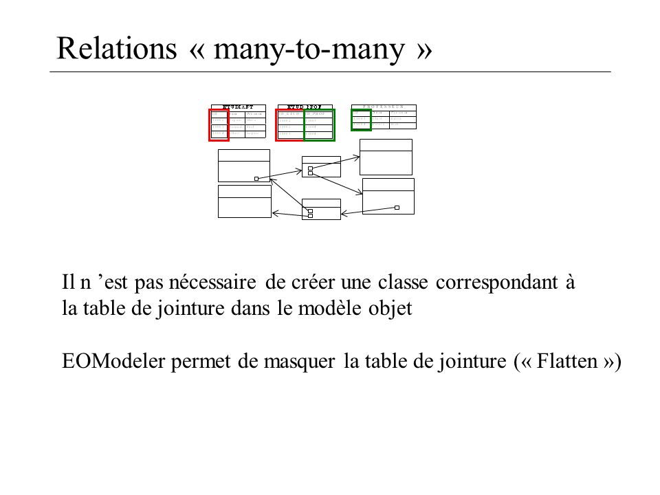 Relations « many-to-many »