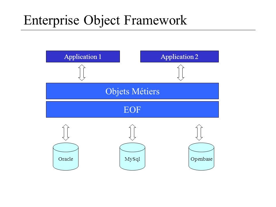 Enterprise Object Framework