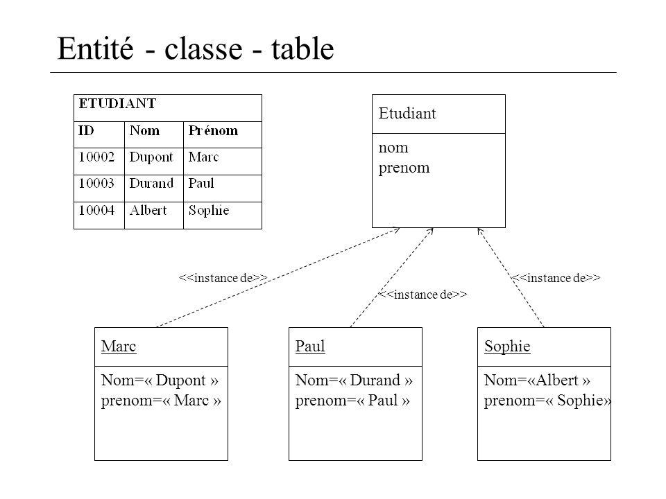 Entité - classe - table Etudiant nom prenom Marc Nom=« Dupont »