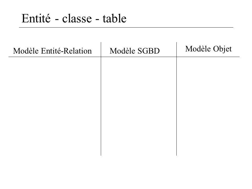 Entité - classe - table Modèle Objet Modèle Entité-Relation