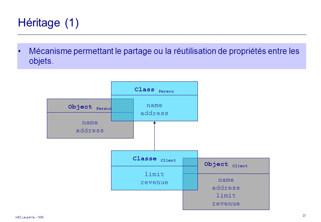 Héritage (1) Mécanisme permettant le partage ou la réutilisation de propriétés entre les objets. Class Person.
