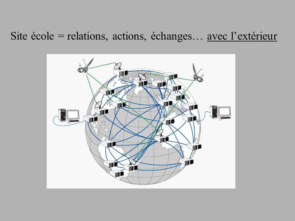 Site école = relations, actions, échanges… avec l'extérieur