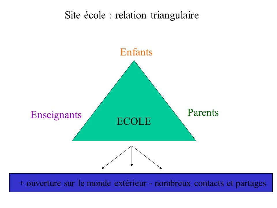 Site école : relation triangulaire