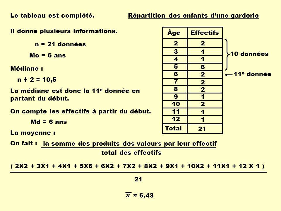 x Le tableau est complété. Total Âge Effectifs 2 3 4 5 6 7 8 9 10 11