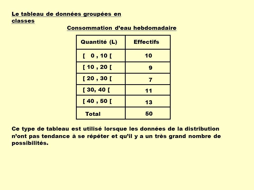 Le tableau de données groupées en classes