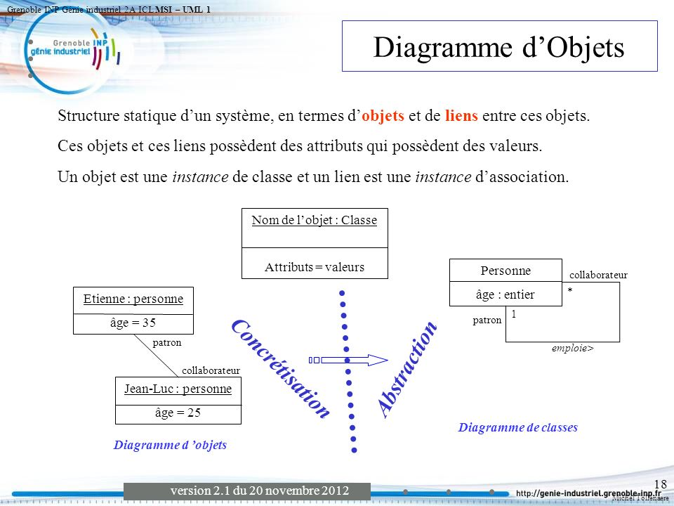 Diagramme d'Objets Concrétisation Abstraction